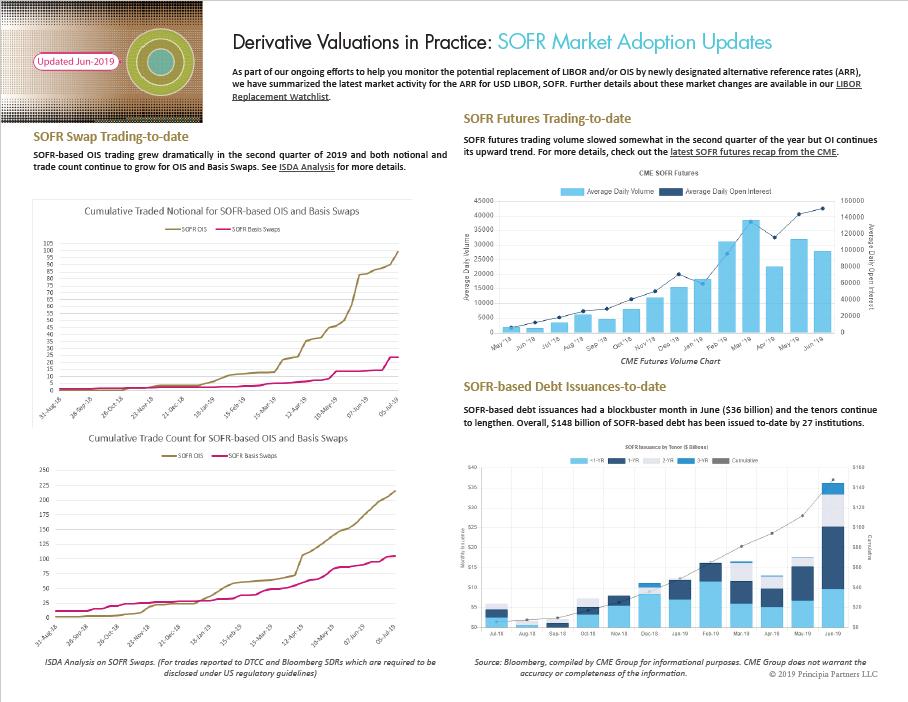 SOFR Market Adoption Updates